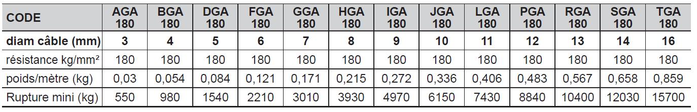 CÂBLE GALVA 6 torons de 19 fils (1 + 6 +12 fils) - Âme textile 1022