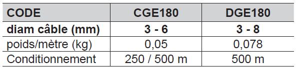 CÂBLE T.I.R. - LAITONNE - gainé PVC 1305