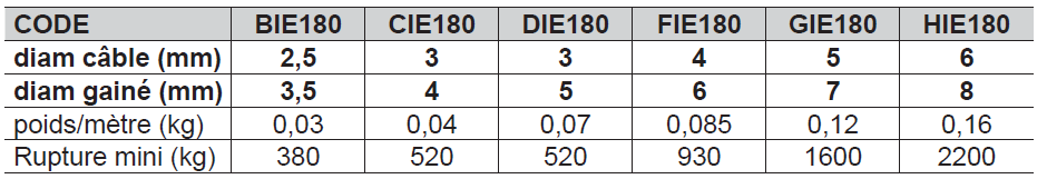 CÂBLE INOX 7 torons de 7 fils GAINÉ PVC Traité anti-UV - BLANC 1360