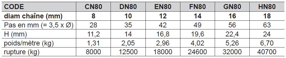 CHAÎNE CALIBRÉE de transmission NFE 26012 2020
