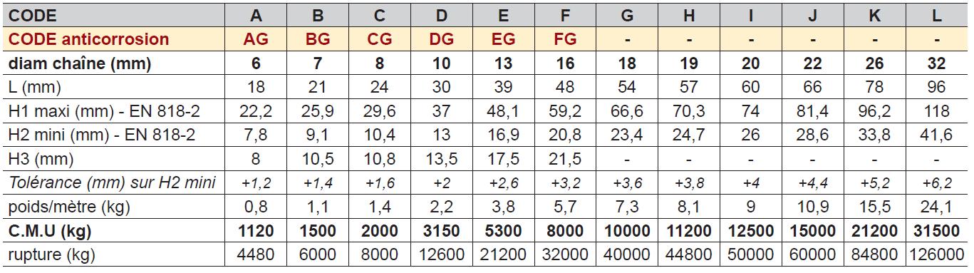CHAÎNE DE LEVAGE Haute Résistance Grade-80 2035