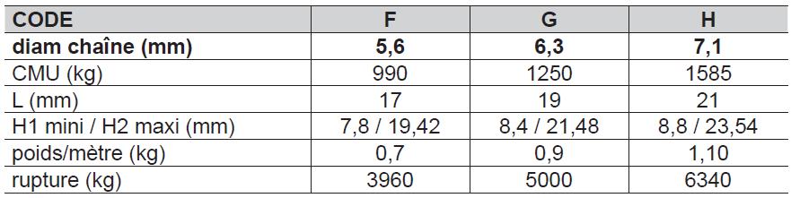 CHAÎNE DE CHARGE pour Palans Grade-80 ISO 3077