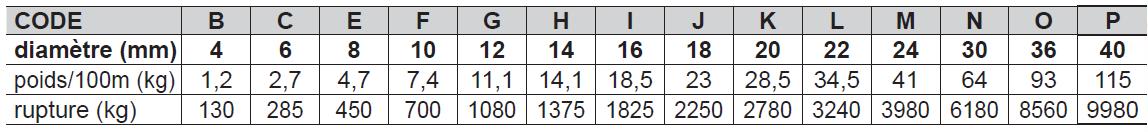 CORDAGE CHANVRE / LIN - Qualité B norme EN-1261