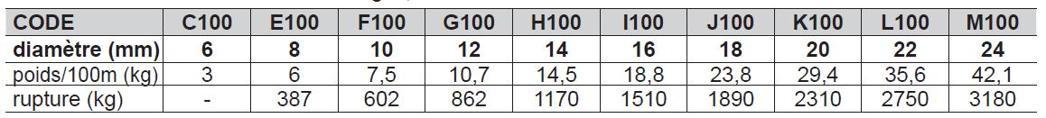 CORDAGE CHANVRE / LIN - Qualité C