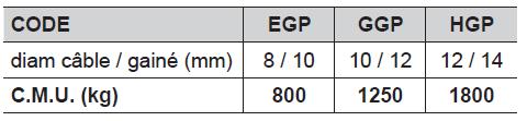 ÉLINGUE CÂBLE GALVA - 1 Brin - 2 grandes boucles