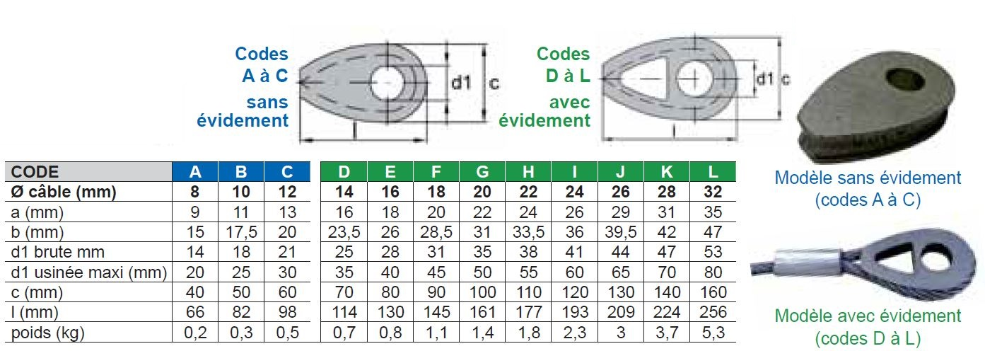 Cosse pleine - DIN 3091