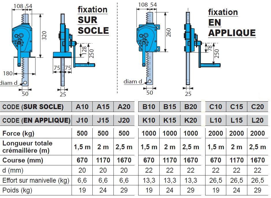 CRIC de vanne « M512 » - SUR SOCLE