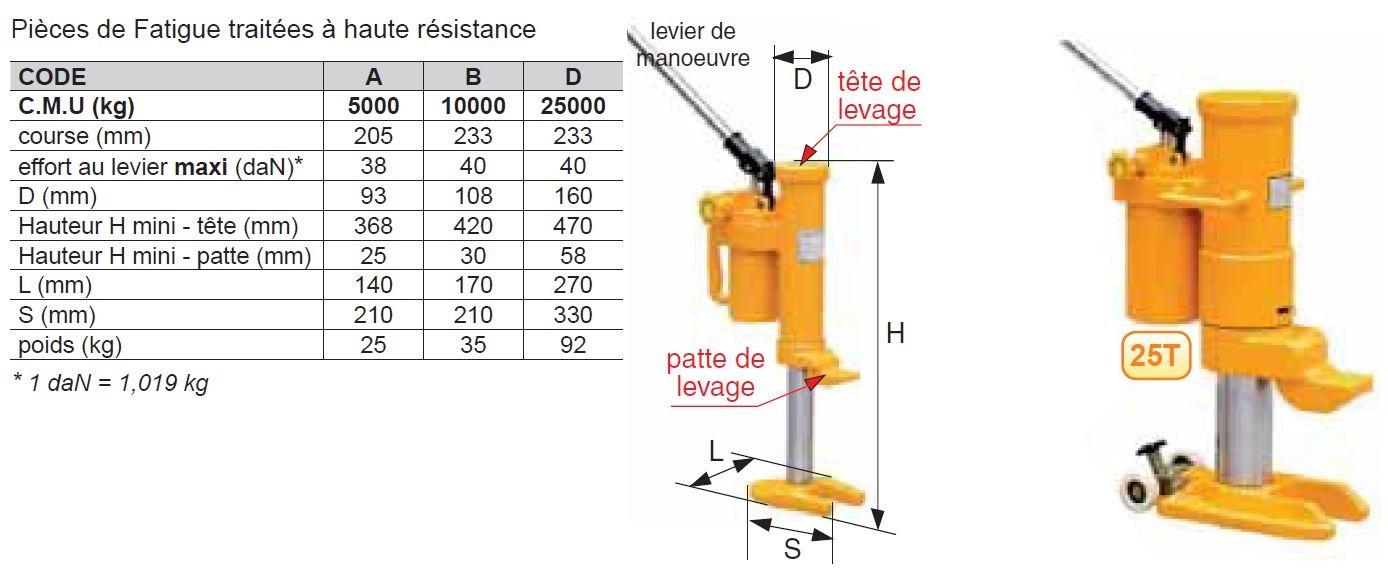 Cric hydraulique pour levage horizontal ou vertical par la tête de levage