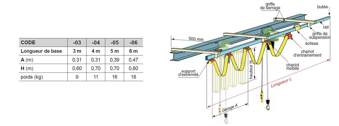 Guirlande électrique pour palans électriques jusqu'à 2 tonnes