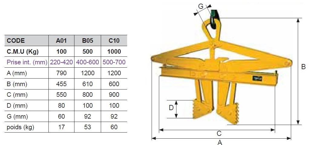 PINCE lève bobines de fils acier / Feuillards « TDI »