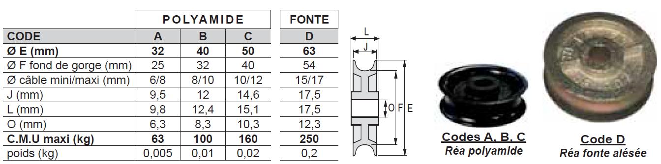 RÉA « Série Légère » pour corde / réa polyamide