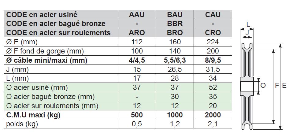 RÉA BÂTIMENT / TP (rapport d'enroulement 22) pour câble / acier USINÉ